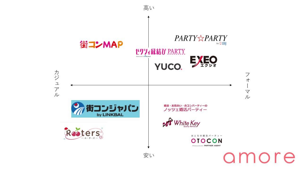 神戸の婚活パーティー 相関図