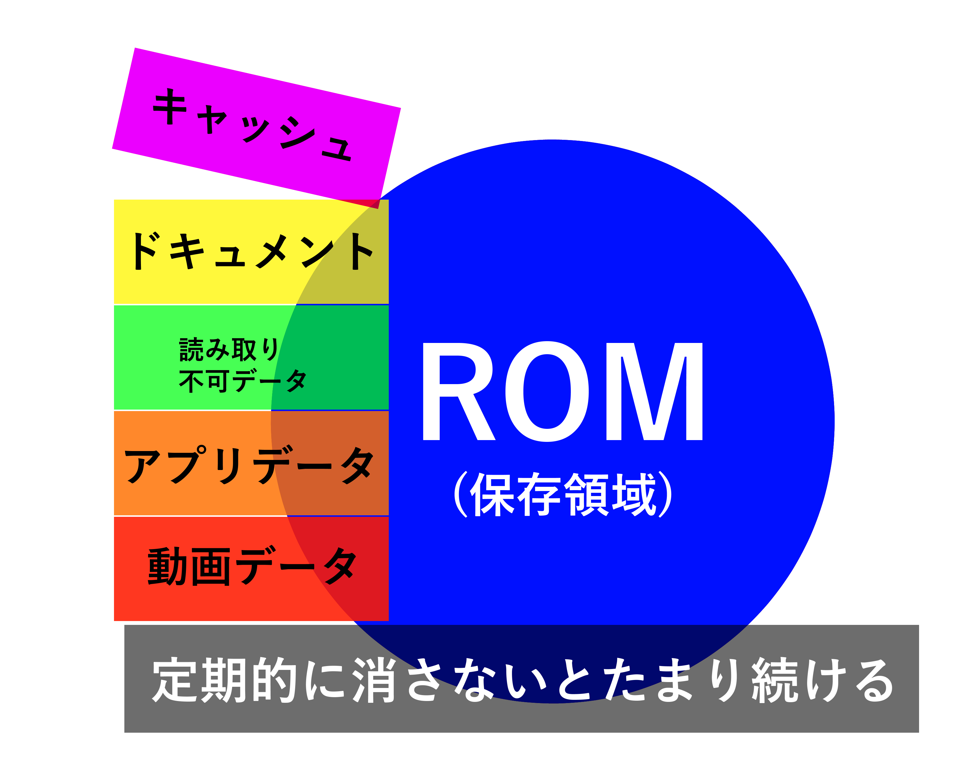 AndroidのROMについて