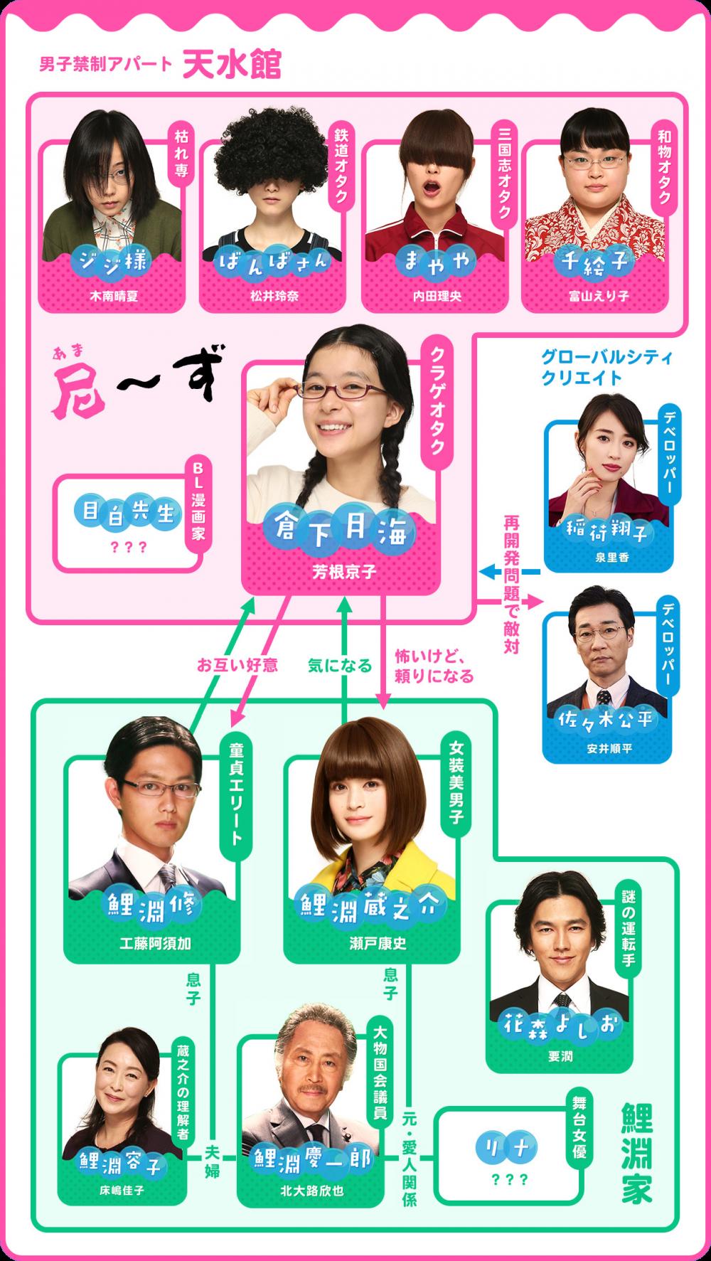 海月姫のドラマ相関図