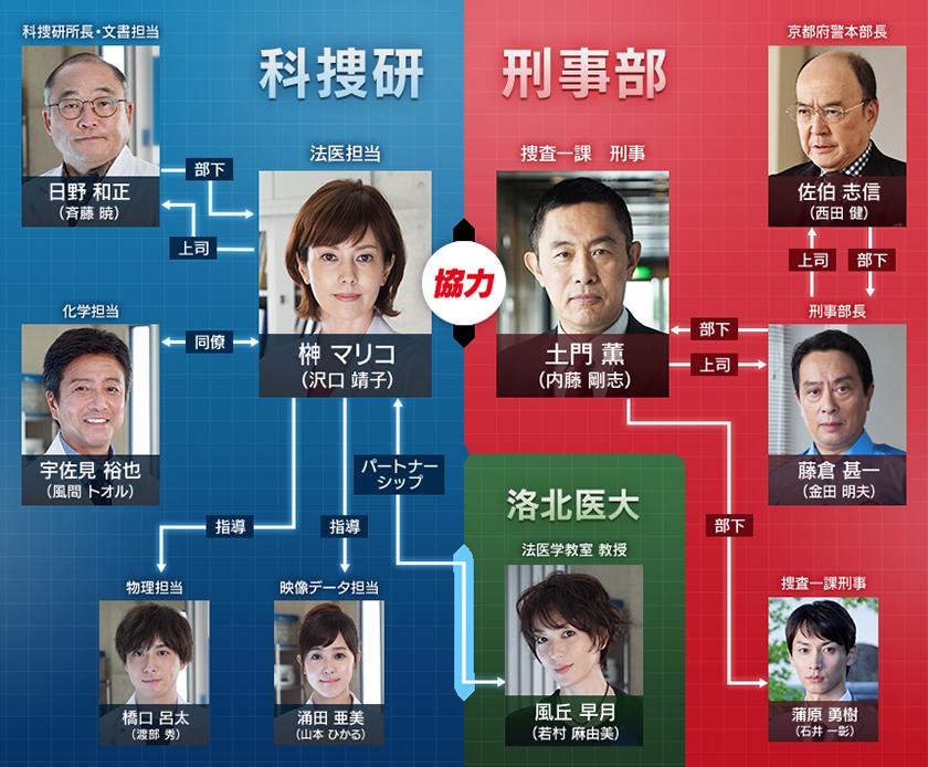 科捜研 俳優 亡くなった