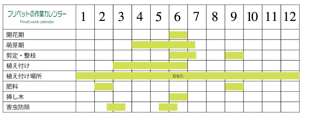 プリペット栽培カレンダー