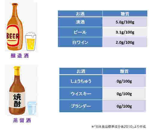 ない お 酒 太ら 【酒好き必見!】太りにくいお酒の種類・飲み方・おつまみを徹底解説