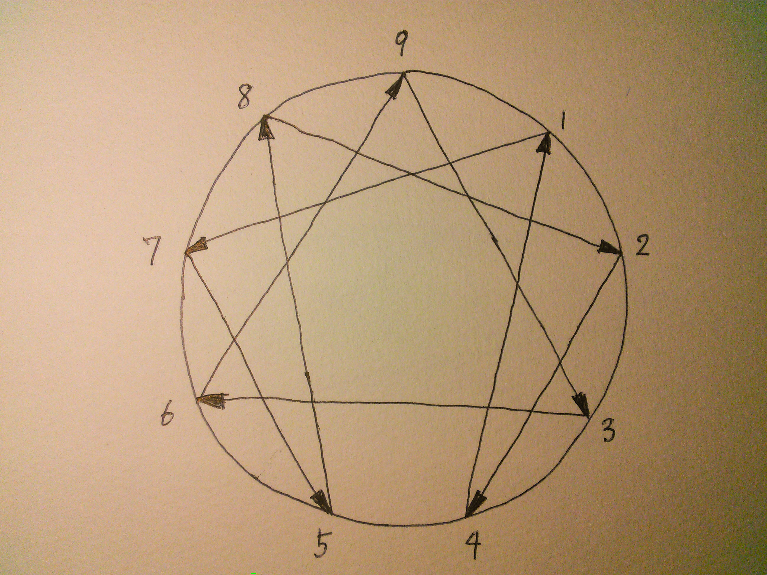 enneagram grouthing