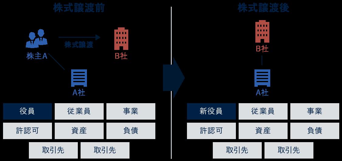 課税 課税 総合 分離