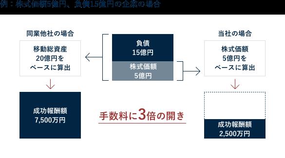 株式価額5億円、負債15億円の企業の場合の例
