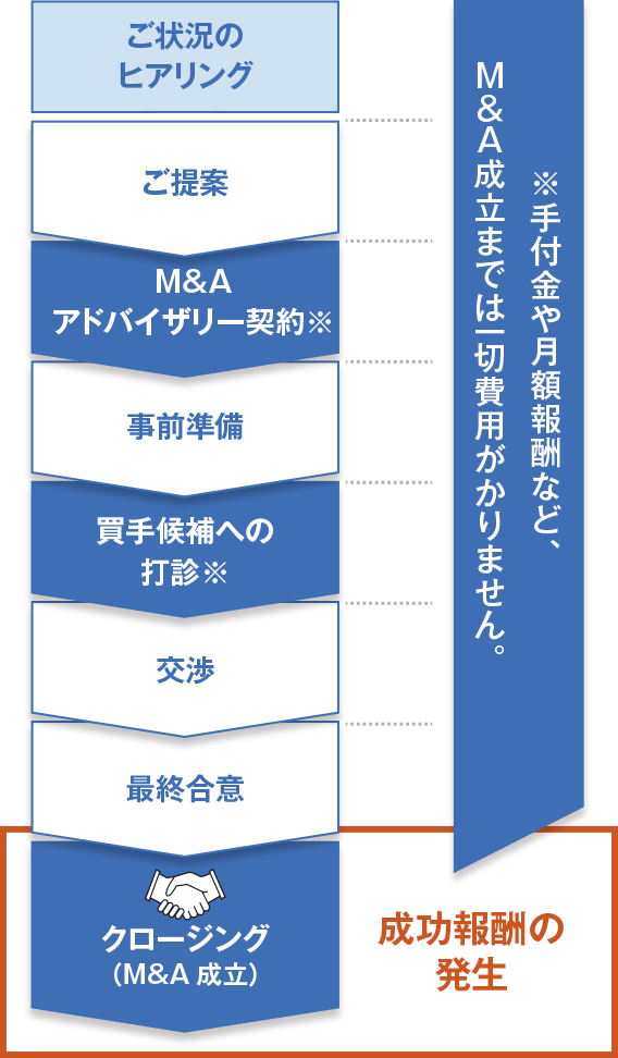 事業承継総合研究所ポータル活用の流れの図