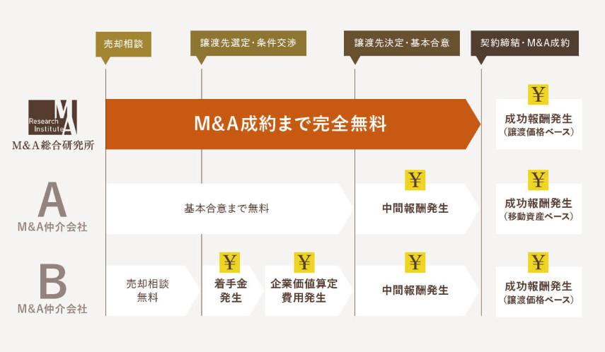 M&A仲介会社の手数料比較