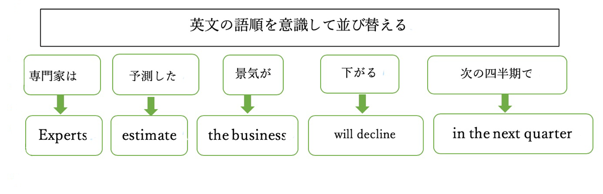 英文構造のイメージです。(筆者作成)