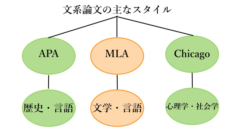 分野別フォーマットの種類(自作)