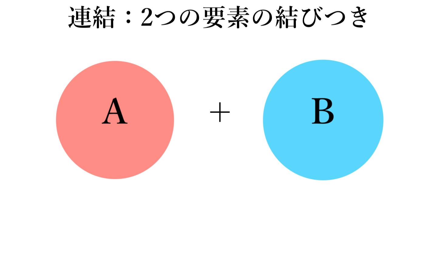 「連結」概念図(自作)