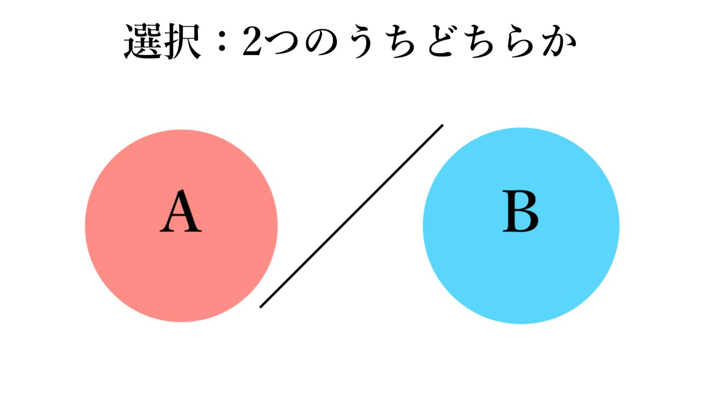 「選択」概念図(自作)