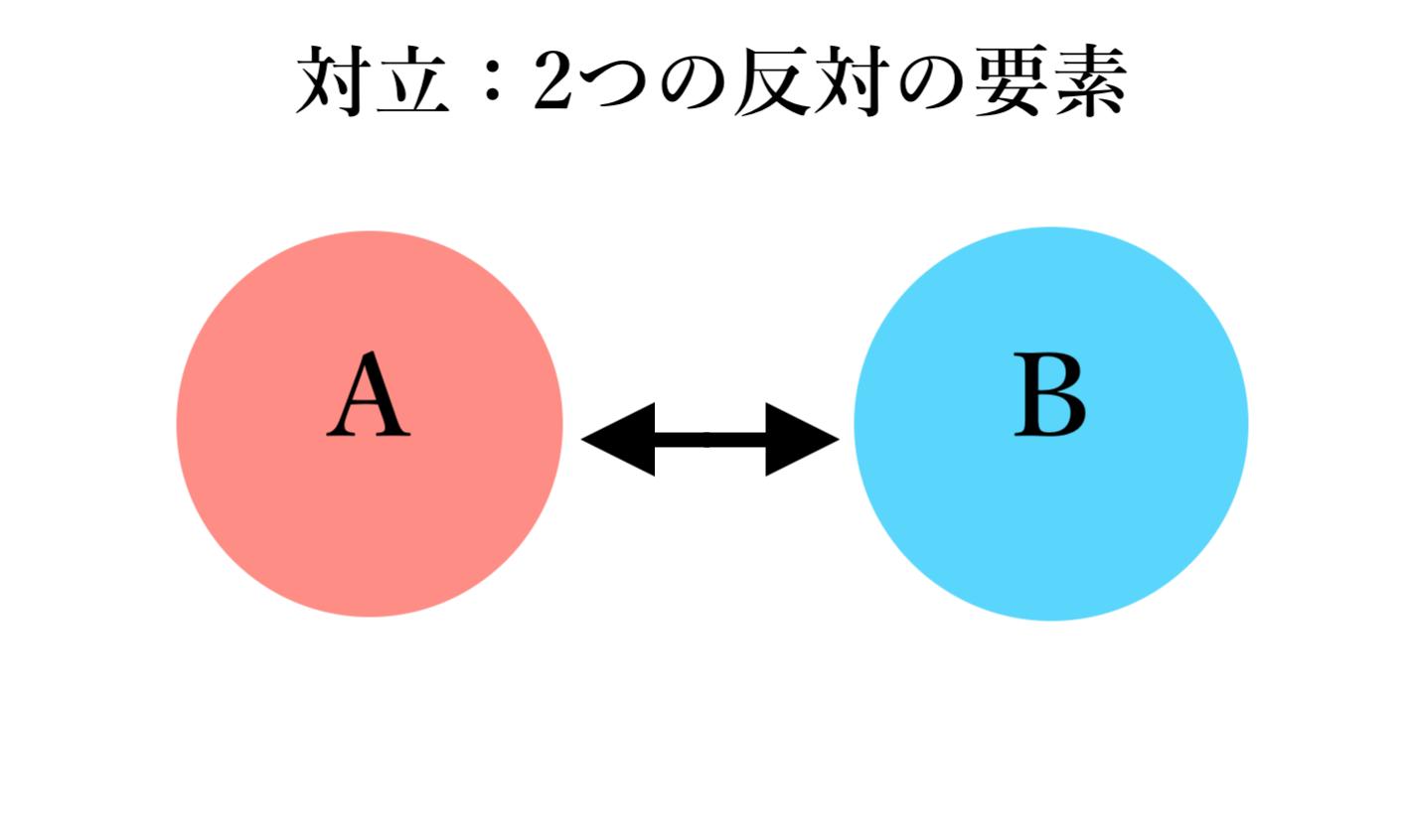 「対立」概念図(自作)