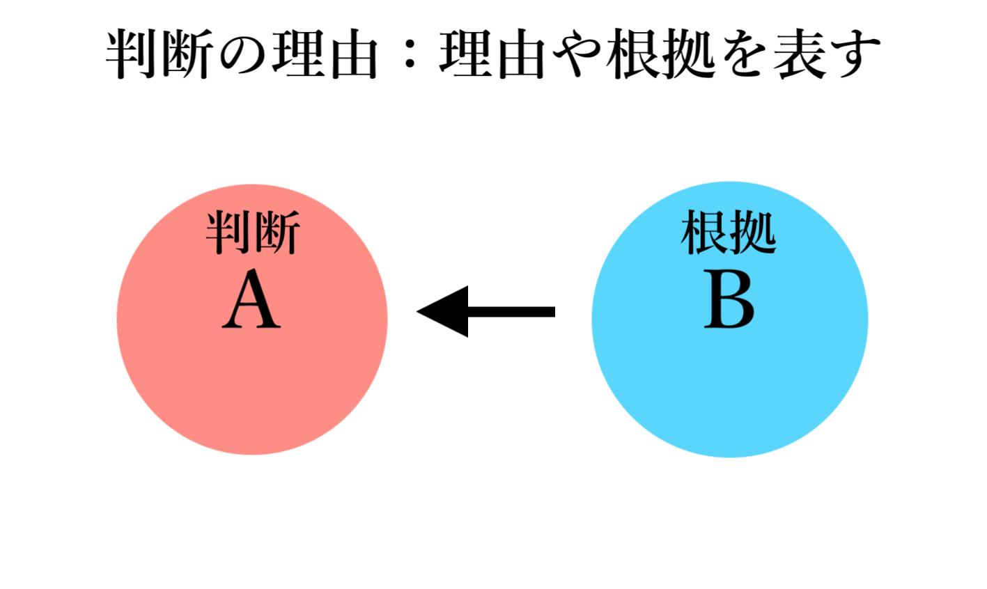 「判断の理由」概念図(自作)