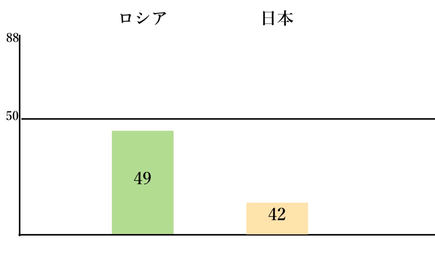 ロシアと日本比較図(自作)