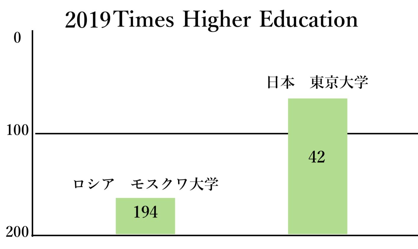 2019T.H.Eロシアと日本比較(自作)