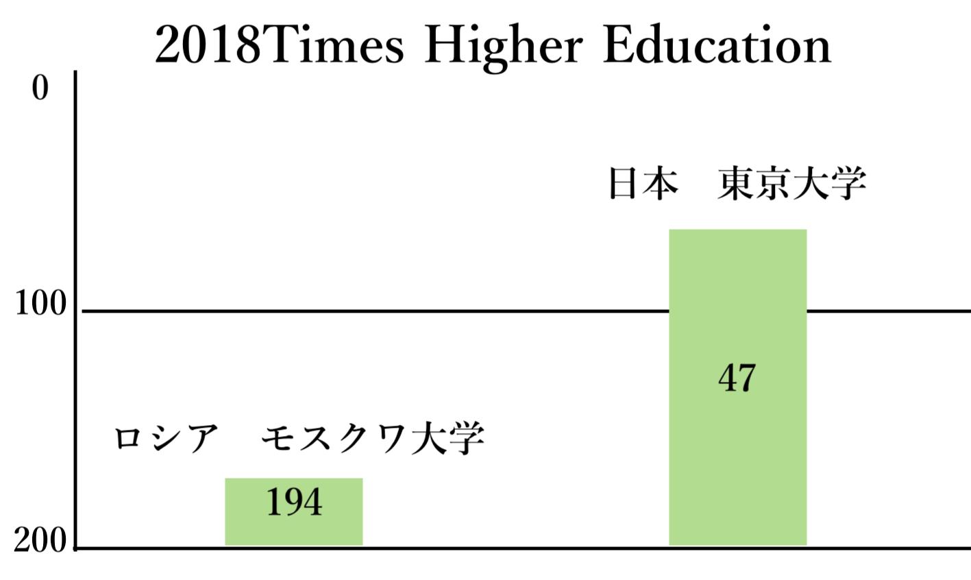 2018年Times Higher Educationのロシアと日本比較図(自作)
