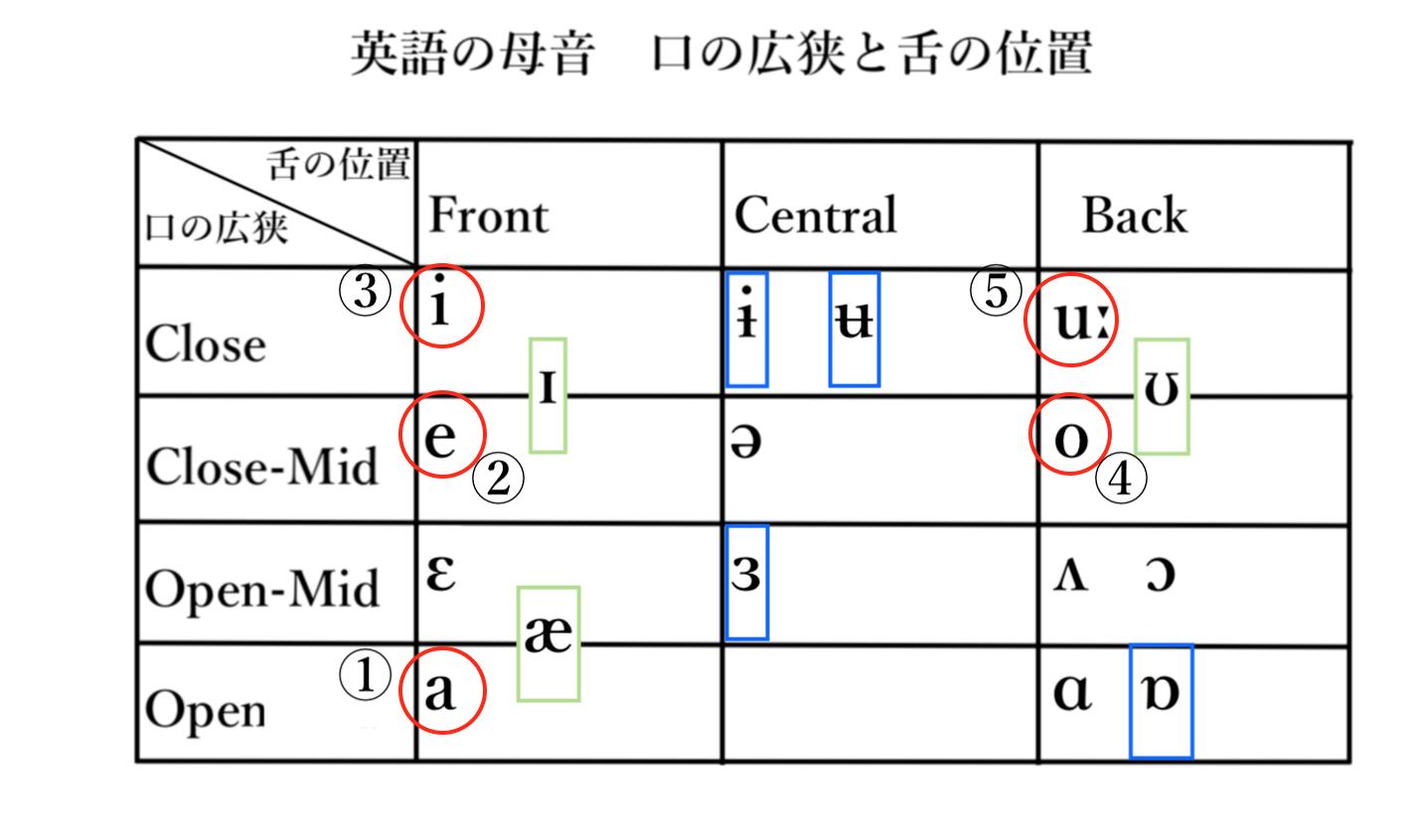 英語母音の発音記号表(筆者作成)