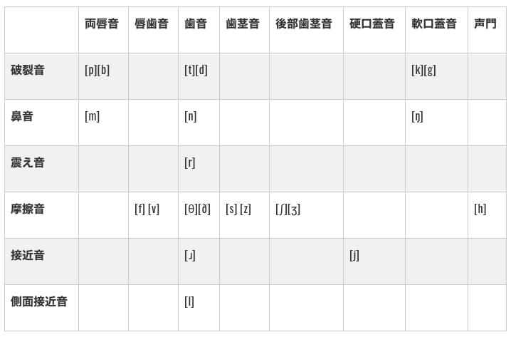 子音の発音記号