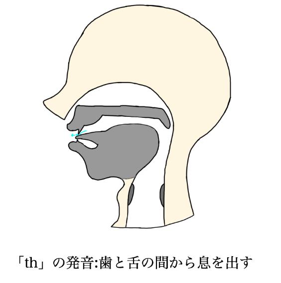 「th」の発音図(自作)