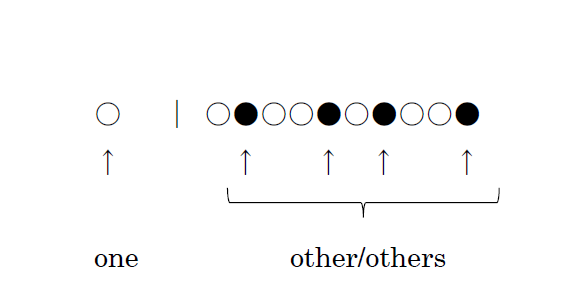「other」・「others」のイメージ