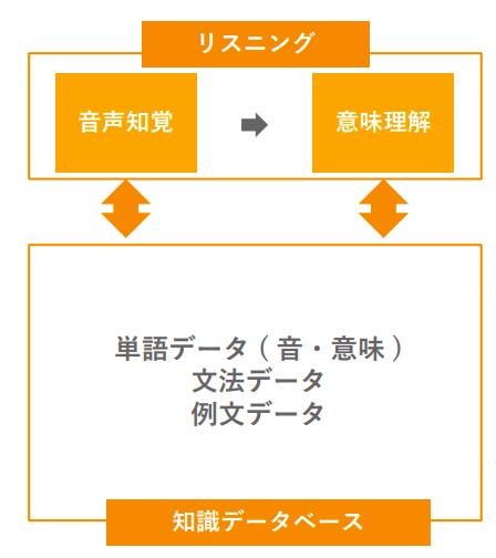 リスニングの構造を解説した図