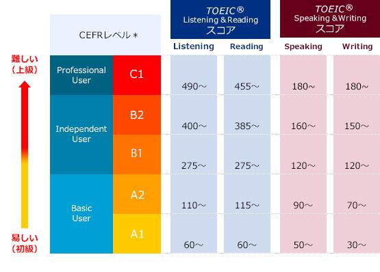 TOEICとCEFRの対照表