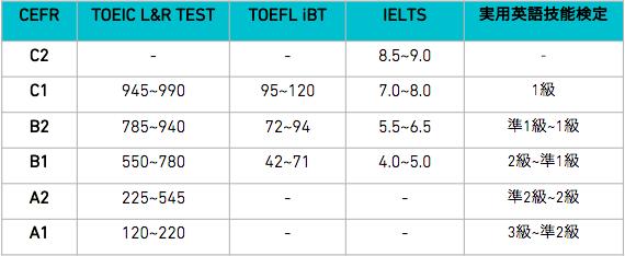主要英語試験とCEFRとの対照表