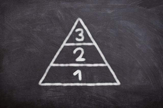 三段階のレベル分けを書いてある黒板