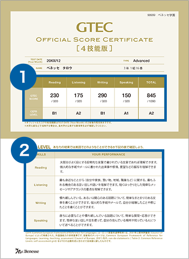 GTEC Official Sore Certificate サンプルレポート