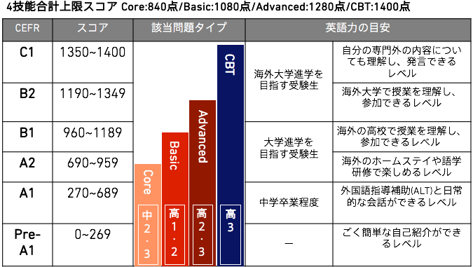 GTEC表