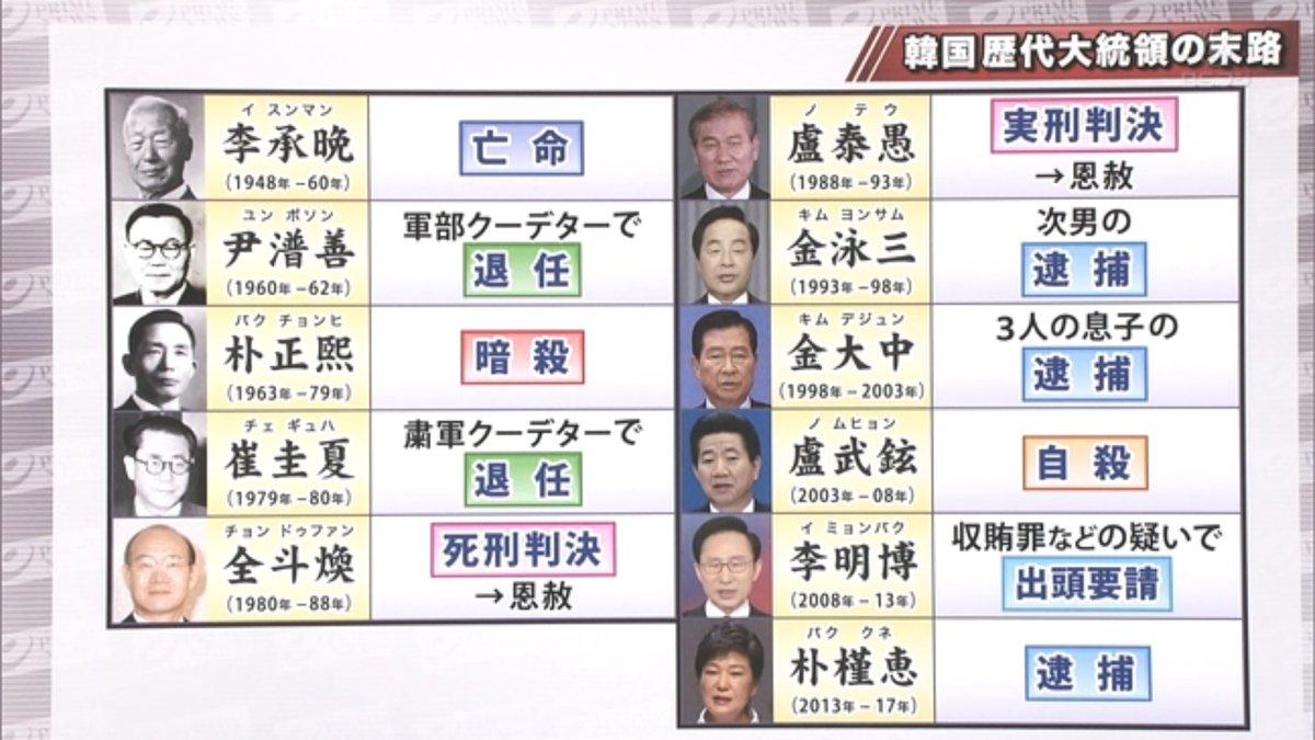 【韓国】李明博元大統領に懲役15年 収賄罪など ソウル中央地裁 YouTube動画>1本 ->画像>27枚