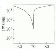 太陽の表面温度と中心からの距離...