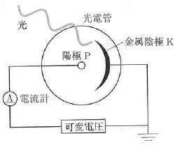 光電効果と仕事関数 | 原子 | セ...