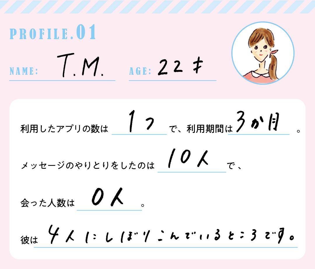 PROFILE.1 NAME:T.M AGE:22才 利用したアプリの数は1つで、利用期間は3か月。メッセージをやりとりしたのは10人で、会った人数は0人。彼は4人にしぼりこんでいるところです。