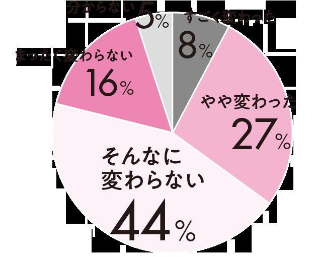 すごく変わった8%やや変わった27%そんなに変わらない44%まったっく変わらない16%分からない5%