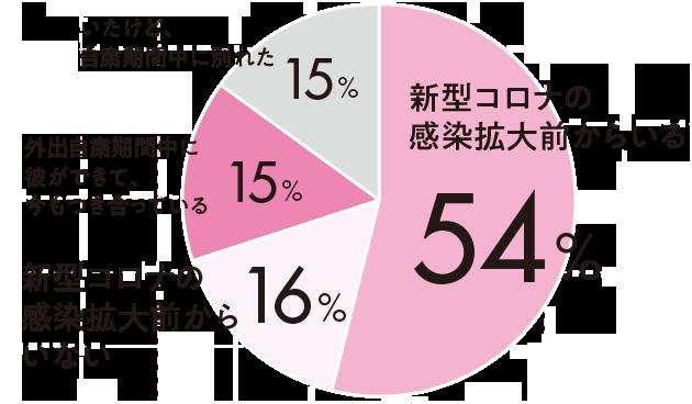 新型コロナの感染拡大前からいる54%新型コロナ感染拡大前からいない16%外出自粛期間中に彼ができて、今もつき合っている15%いたけれど、自粛期間中に別れた15%