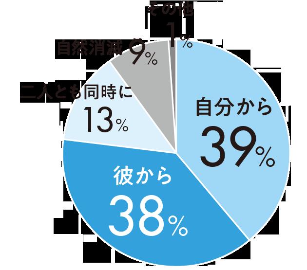 自分から39%彼から38%二人とも同時に13%自然消滅9%その他1%
