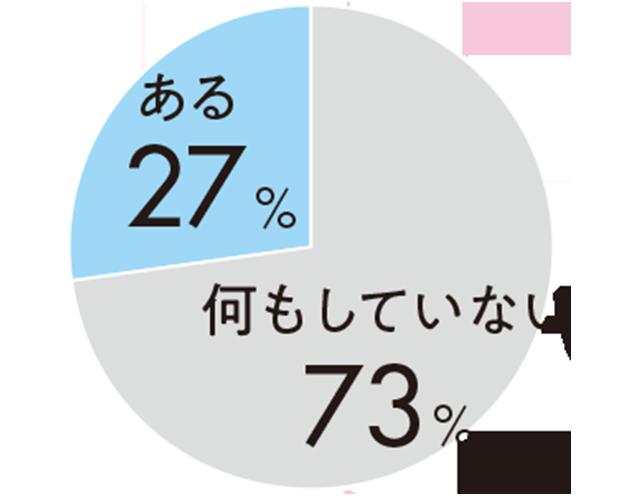 何もしていない73%ある27%