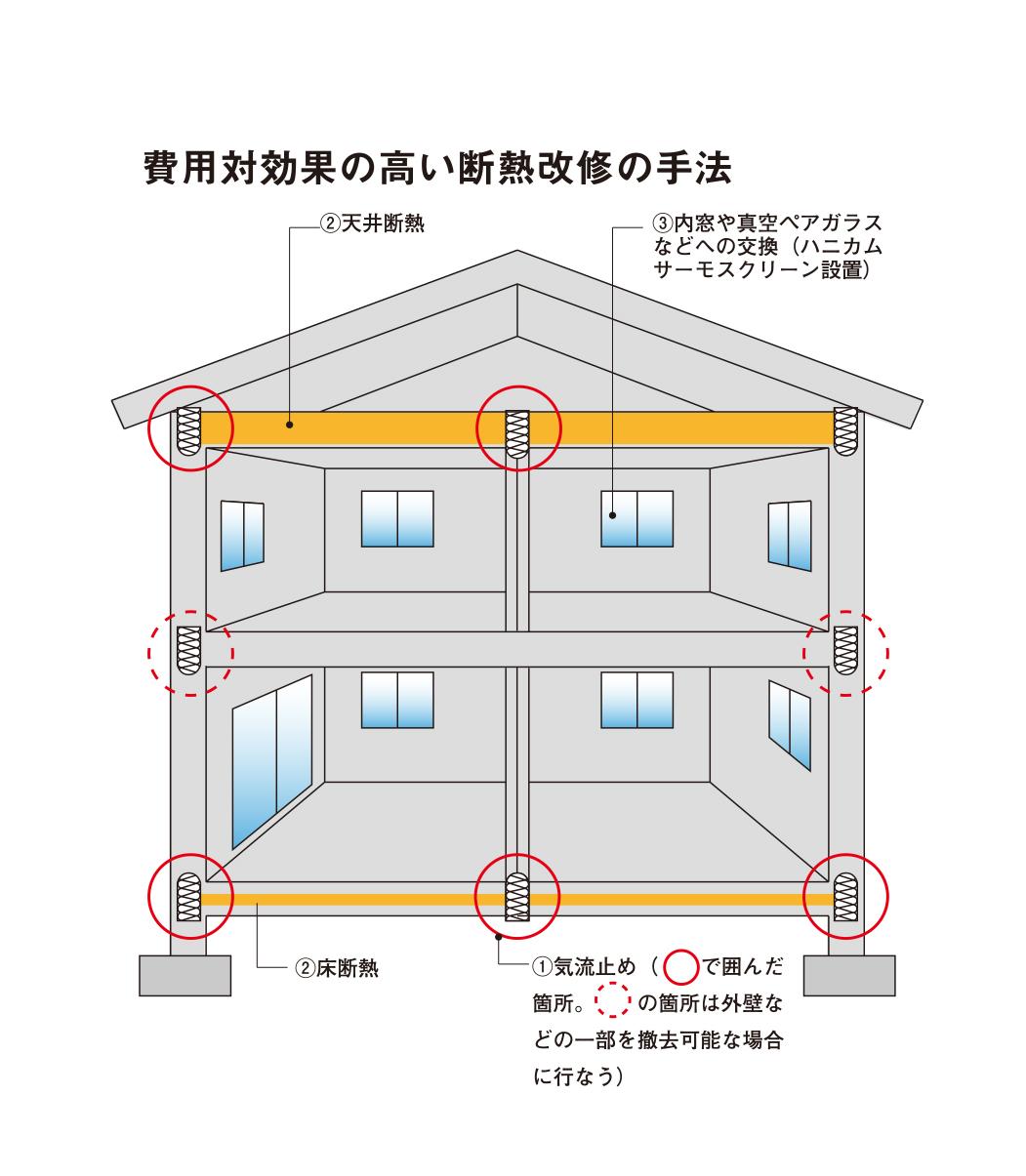 ひと目で分かる断熱改修の基本