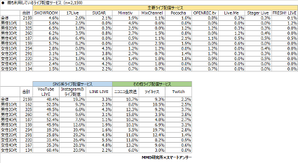 年齢別ライブ閲覧者グラフ