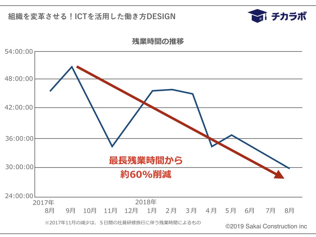 残業時間のグラフ