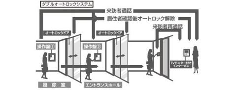 パークアクシス元浅草ステージ 建物画像4