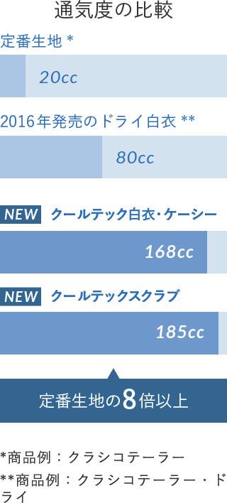 通気度の比較