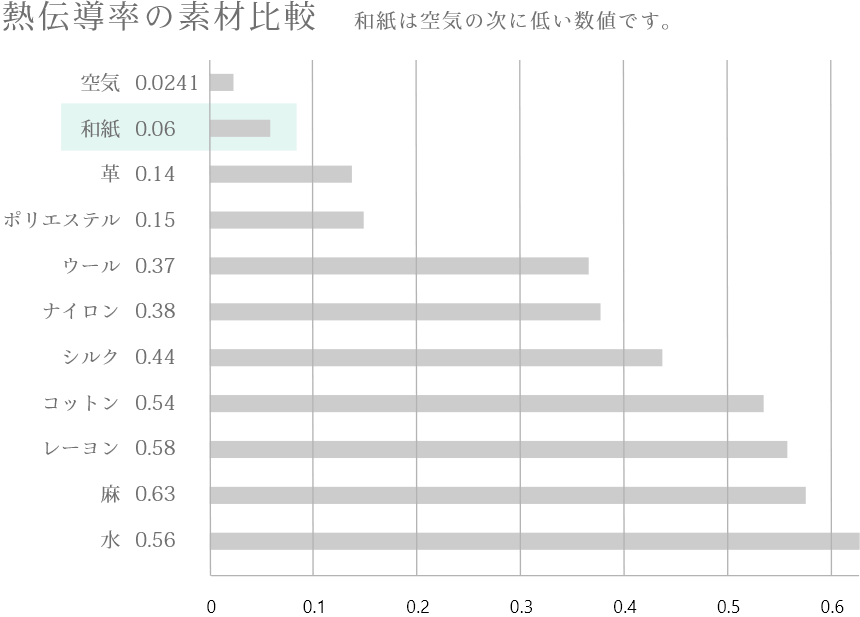 熱伝導率の素材比較 和紙は空気の次に低い数値です。