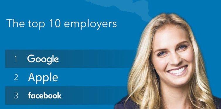 トップ3は今をときめくIT企業!最も働きたいと思う「アメリカの企業ベスト10」!
