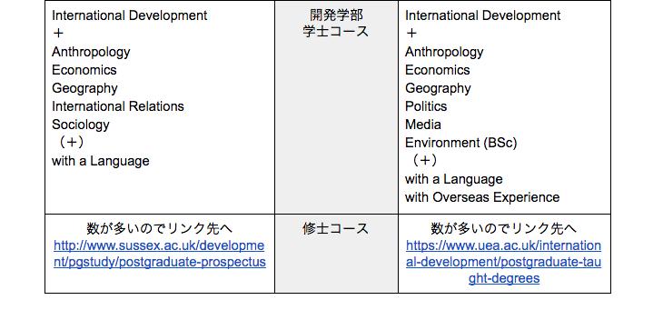 開発学ガイド: 貧困・格差・国際協力を大学で学ぶ