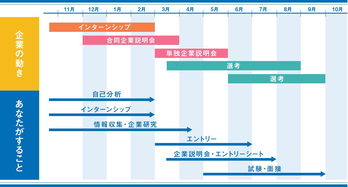 【17卒】就活のスケジュール・流れをもう一度チェック!