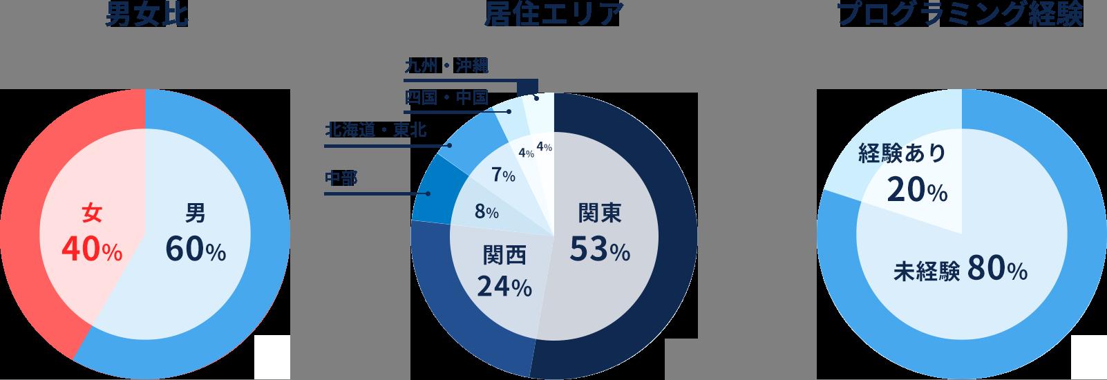 実績グラフ