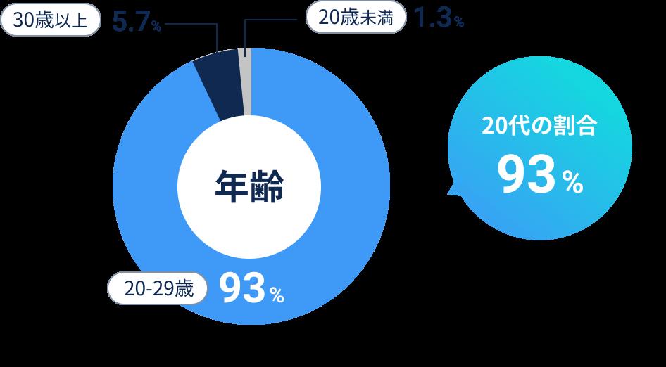20代以下の割合93%