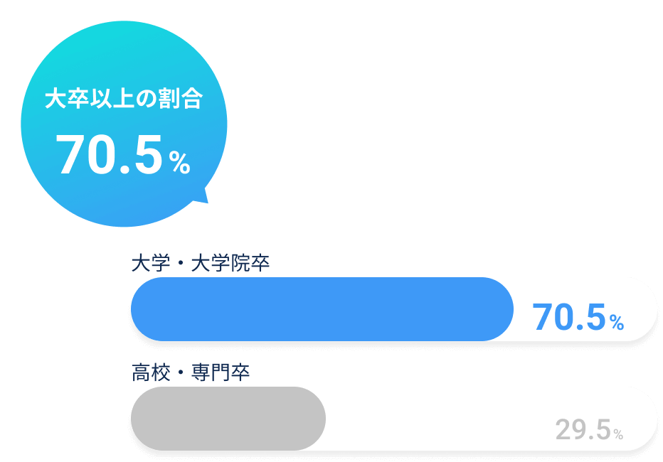 大卒以上の割合70.5%